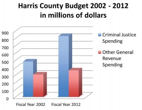 Harris County Spent Millions Convicting Innocent People of Criminal Charges